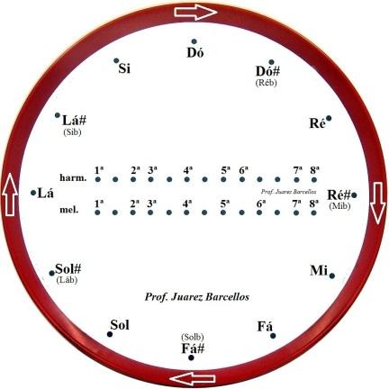 Relógio Tonal - menores harmônica e melódica - Prof Juarez Barcellos