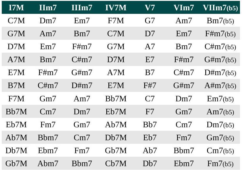 Sequências harmônicas das tonalidades maiores em tétrades