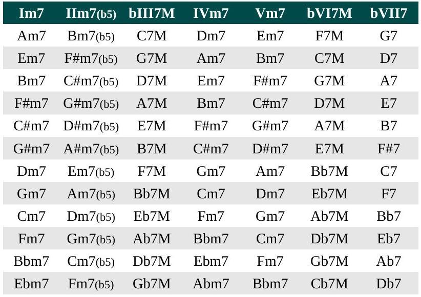 Sequências harmônicas das tonalidades menores em tétrades