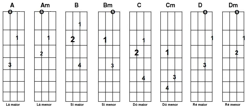 Dicionario De Acordes Para Guitarra Pdf