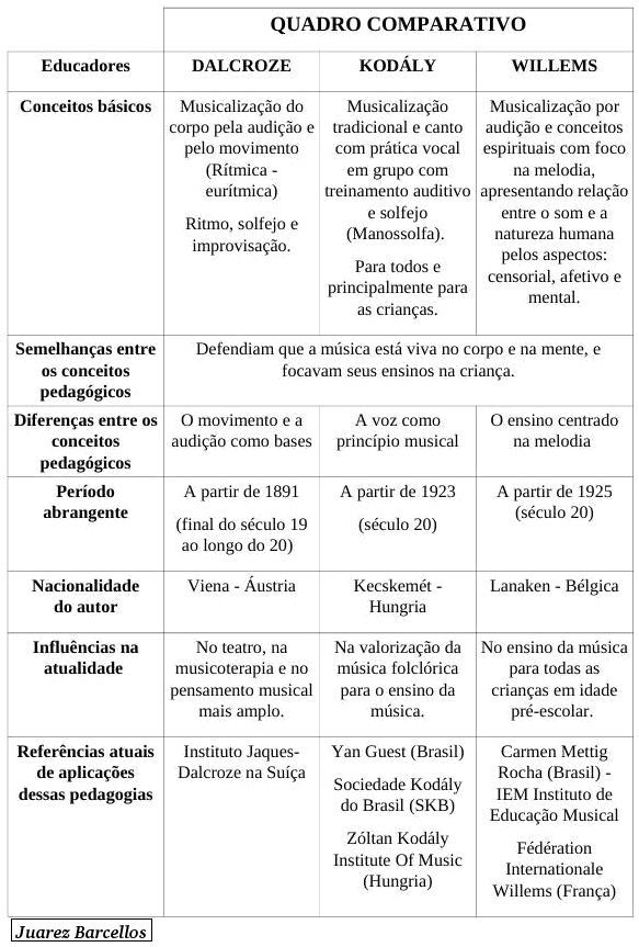 Quadro comparativo DALCROZE, KODÁLY E WILLEMS